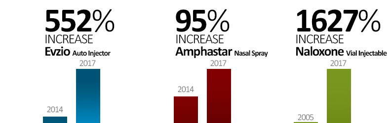 Increases In The Price of Naloxone From 2010 to Present